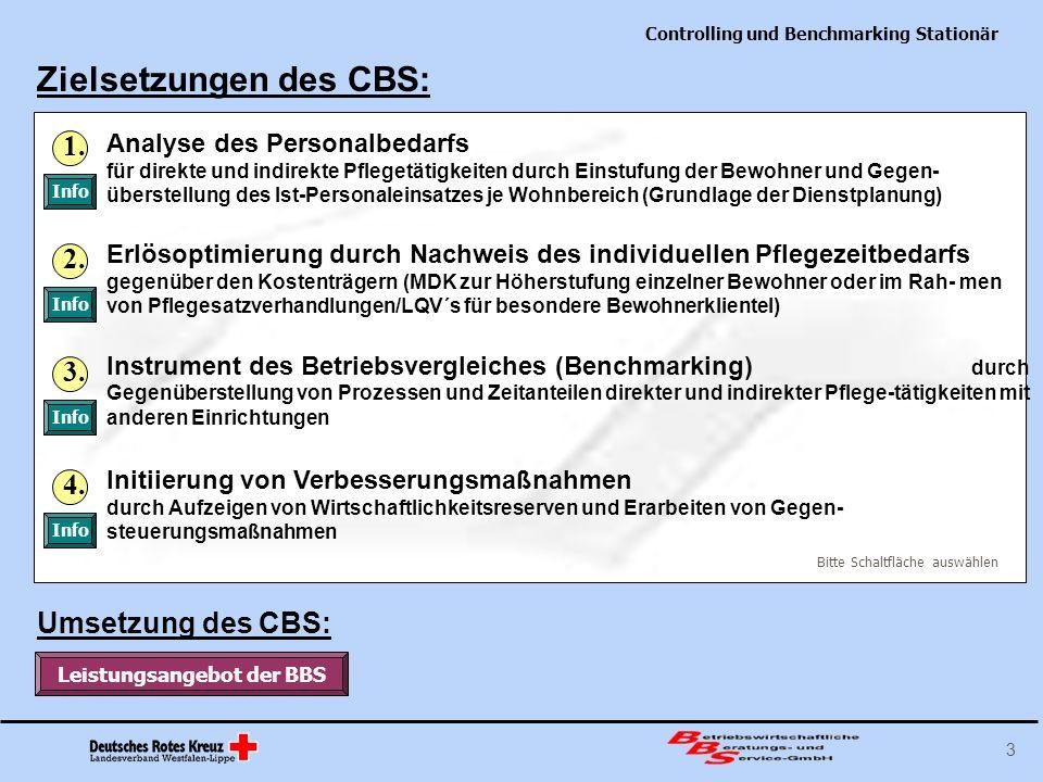 Controlling und Benchmarking Stationär 3 Zielsetzungen des CBS: Erlösoptimierung durch Nachweis des individuellen Pflegezeitbedarfs gegenüber den Kost