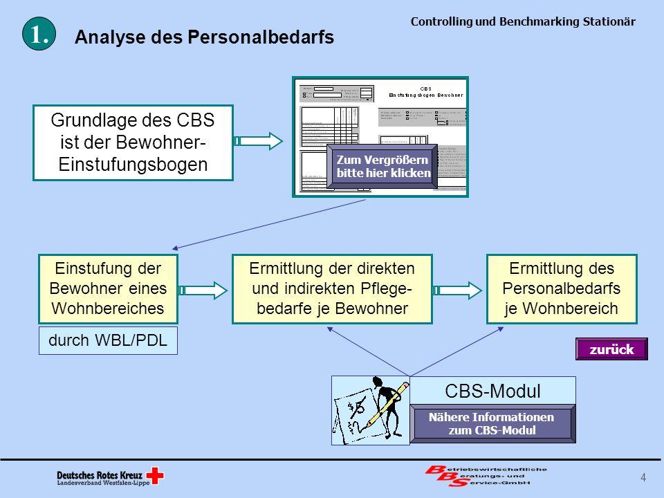 Controlling und Benchmarking Stationär 15 Der Zeitaufwand für Besprechungen kann durch klare Aufgabenzuordnungen und strukturierte Übergaben (vgl.