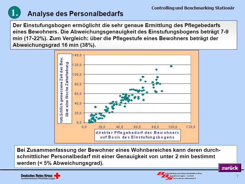 Controlling und Benchmarking Stationär 7 Analyse des Personalbedarfs Der Einstufungsbogen ermöglicht die sehr genaue Ermittlung des Pflegebedarfs eine