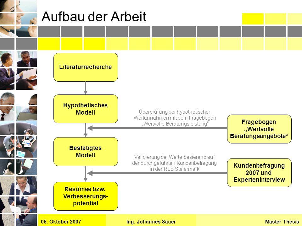 Master ThesisIng. Johannes Sauer05. Oktober 2007 Aufbau der Arbeit Literaturrecherche Hypothetisches Modell Überprüfung der hypothetischen Wertannahme