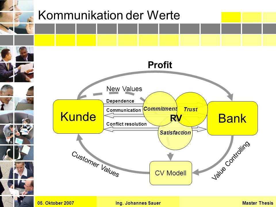 Master ThesisIng. Johannes Sauer05. Oktober 2007 Kommunikation der Werte Kunde Bank Customer Values Profit CV Modell Satisfaction Trust Commitment Dep