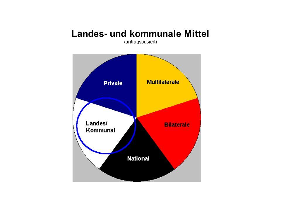 Landes- und kommunale Mittel (antragsbasiert)
