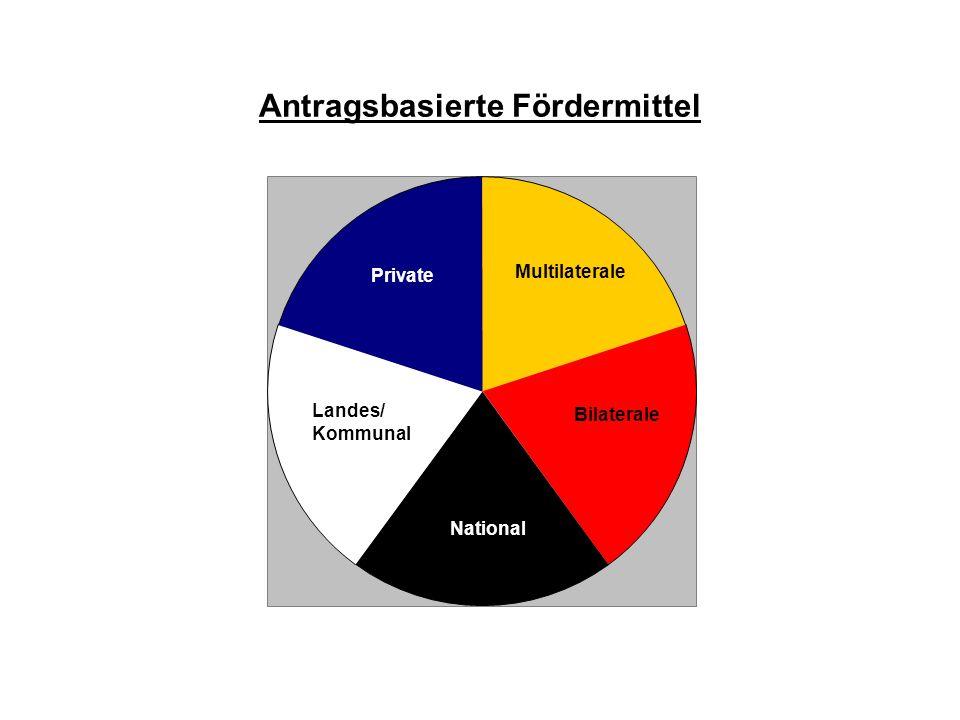 Multilaterale Mittel (antragsbasierte Fördermittel)