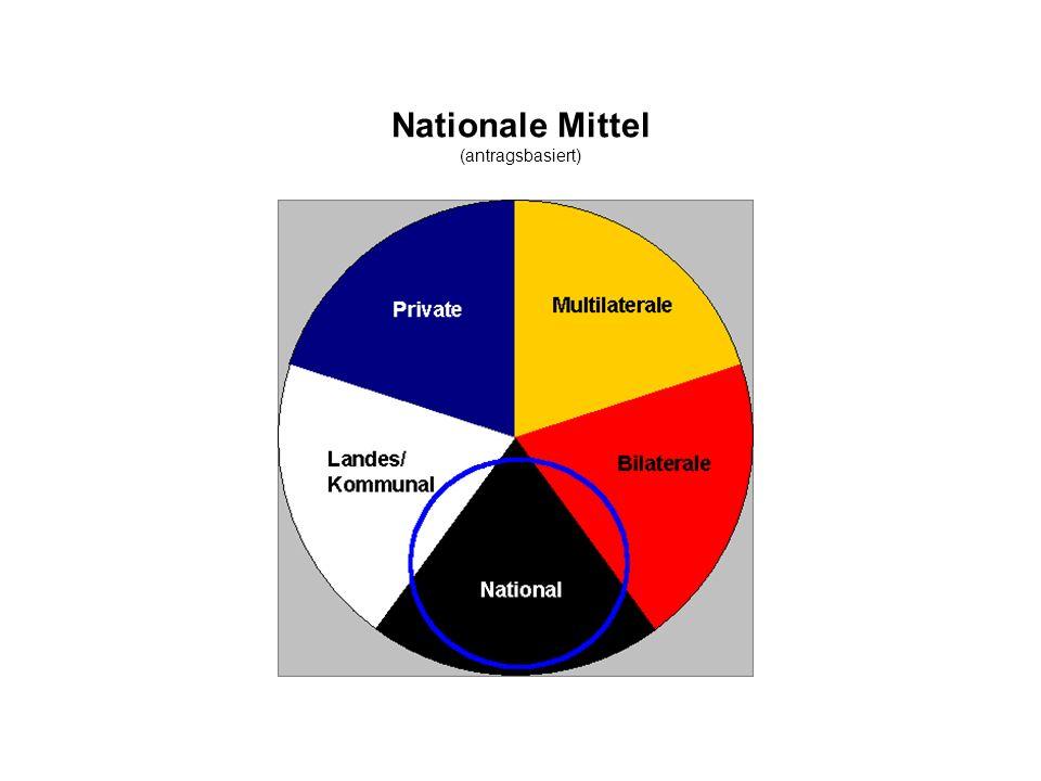 Nationale Mittel (antragsbasiert)