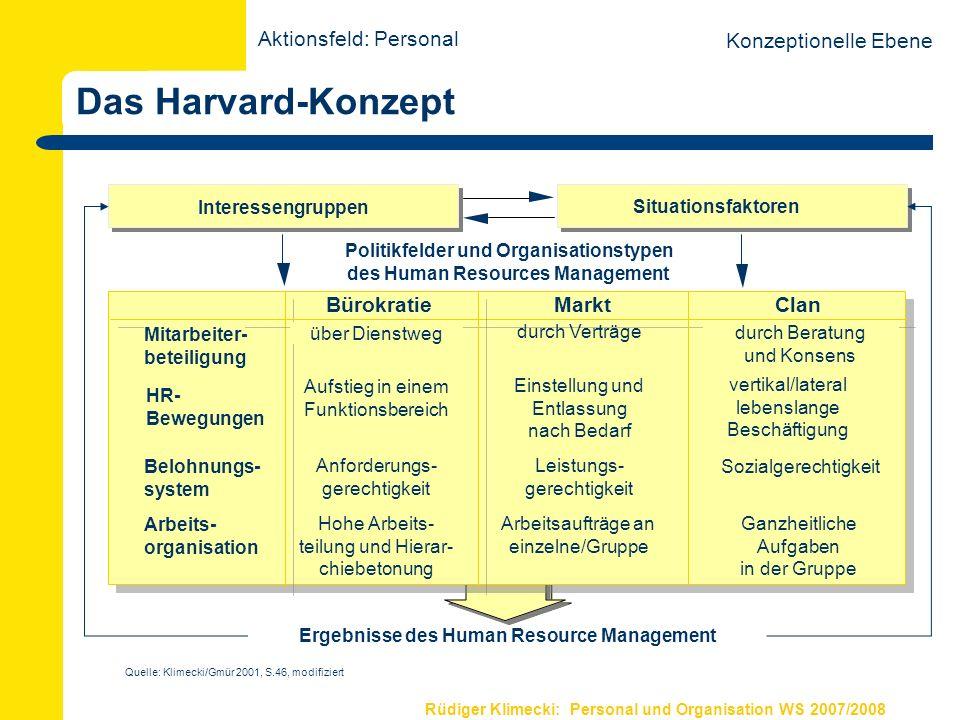Rüdiger Klimecki: Personal und Organisation WS 2007/2008 Ergebnisse des Human Resource Management Mitarbeiter- beteiligung HR- Bewegungen Belohnungs-