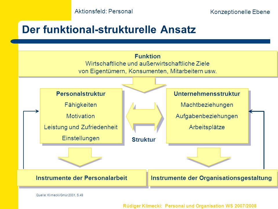 Rüdiger Klimecki: Personal und Organisation WS 2007/2008 Der funktional-strukturelle Ansatz Funktion Wirtschaftliche und außerwirtschaftliche Ziele vo