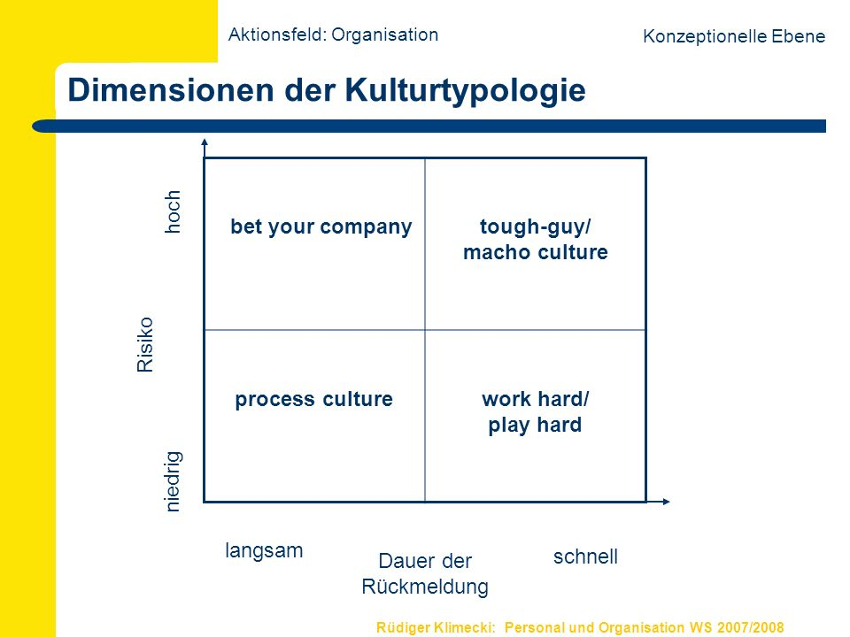 Rüdiger Klimecki: Personal und Organisation WS 2007/2008 Dimensionen der Kulturtypologie bet your companytough-guy/ macho culture process culturework