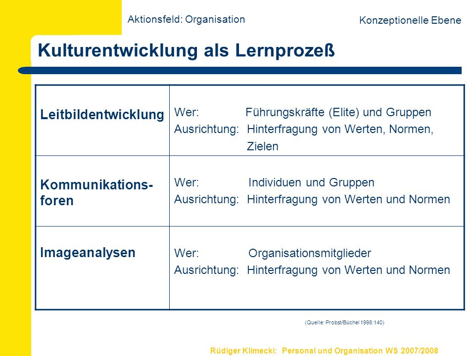 Rüdiger Klimecki: Personal und Organisation WS 2007/2008 Kulturentwicklung als Lernprozeß Leitbildentwicklung Wer: Führungskräfte (Elite) und Gruppen