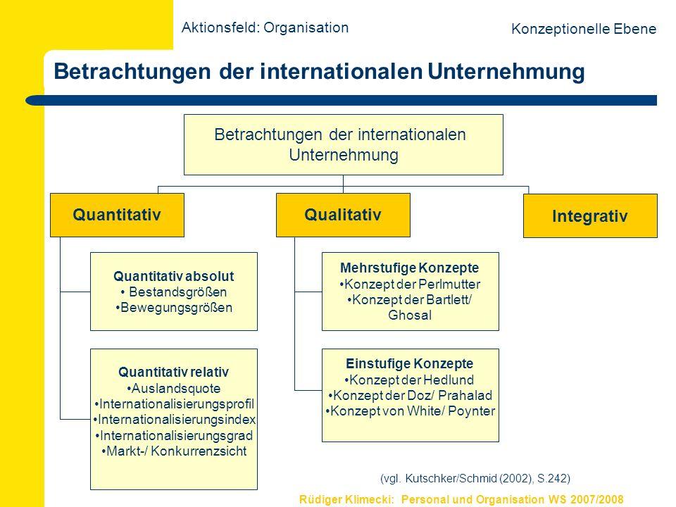 Rüdiger Klimecki: Personal und Organisation WS 2007/2008 Betrachtungen der internationalen Unternehmung Betrachtungen der internationalen Unternehmung
