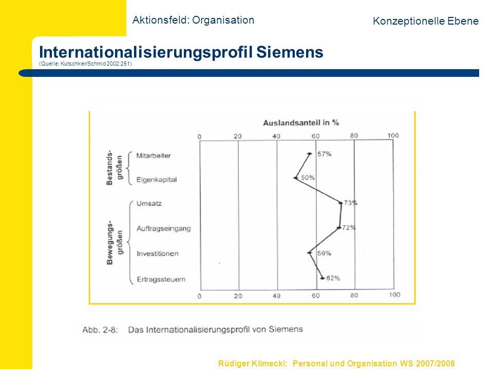 Rüdiger Klimecki: Personal und Organisation WS 2007/2008 Internationalisierungsprofil Siemens (Quelle: Kutschker/Schmid 2002:251) Aktionsfeld: Organis