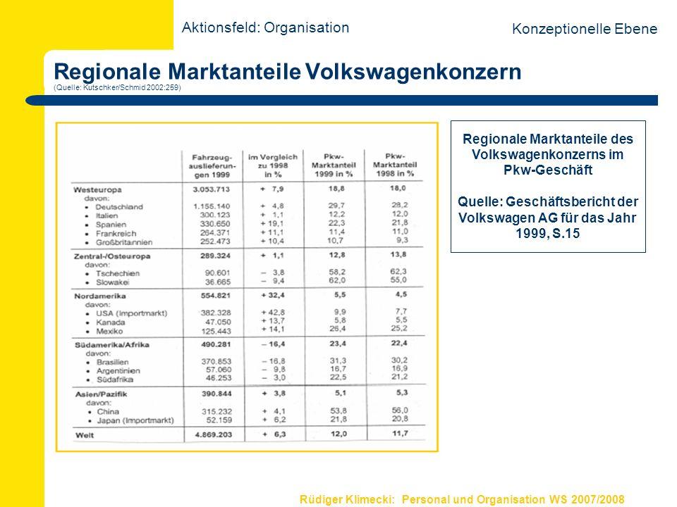 Rüdiger Klimecki: Personal und Organisation WS 2007/2008 Regionale Marktanteile Volkswagenkonzern (Quelle: Kutschker/Schmid 2002:259) Regionale Markta