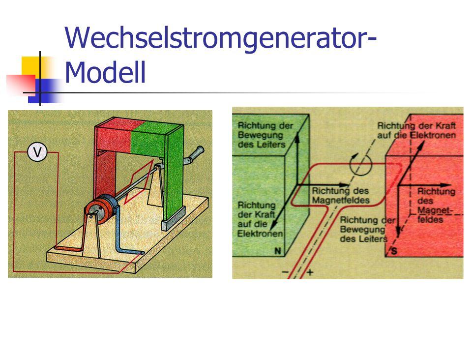Der Wechselstromgenerator Wandelt mechanische Energie in elektrische Energie um Prinzip: Drehbewegung einer Spule im Magnetfeld erzeugt Spannung