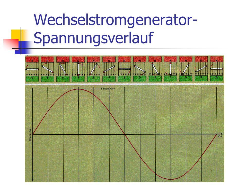 Wechselstromgenerator- Modell
