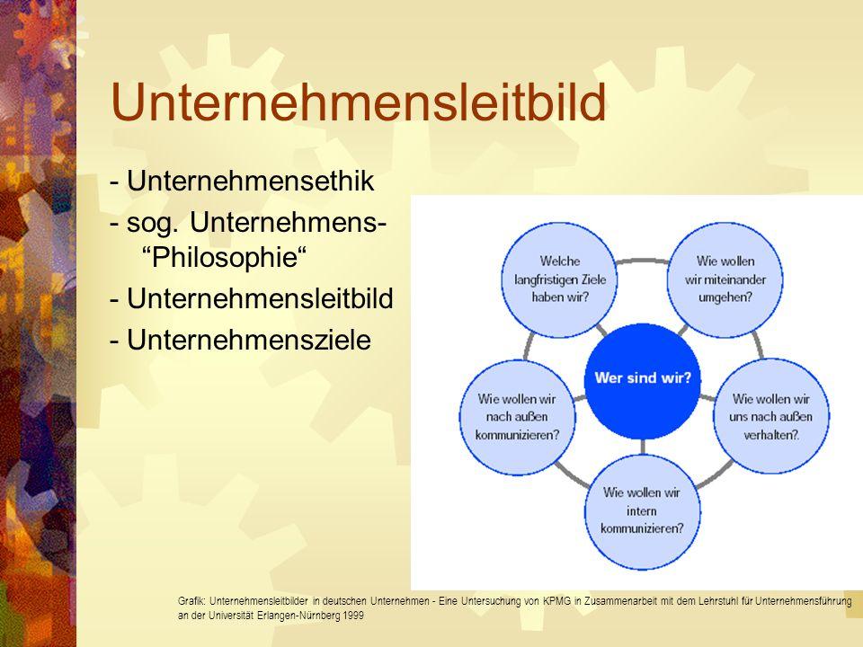 Ethische Grundprobleme im Unternehmen Zielkonflikte konfliktvermeidend: Unternehmenskultur konfliktlösend: Management Informationsasymmetrie Externe Effekte