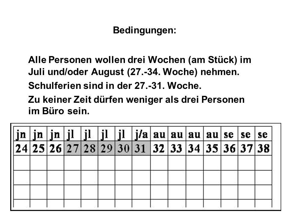 Bedingungen: Alle Personen wollen drei Wochen (am Stück) im Juli und/oder August (27.-34. Woche) nehmen. Schulferien sind in der 27.-31. Woche. Zu kei