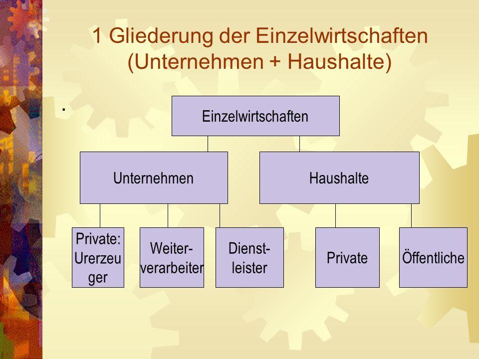 1 Gliederung der Einzelwirtschaften (Unternehmen + Haushalte). Einzelwirtschaften UnternehmenHaushalte Private: Urerzeu ger Weiter- verarbeiter Dienst