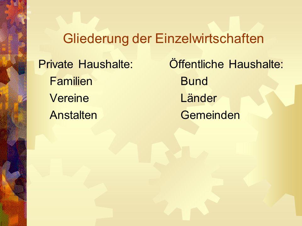 Gliederung der Einzelwirtschaften Private Haushalte: Familien Vereine Anstalten Öffentliche Haushalte: Bund Länder Gemeinden