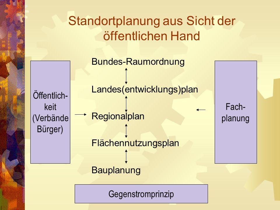 Standortplanung aus Sicht der öffentlichen Hand Bundes-Raumordnung Landes(entwicklungs)plan Regionalplan Flächennutzungsplan Bauplanung Fach- planung