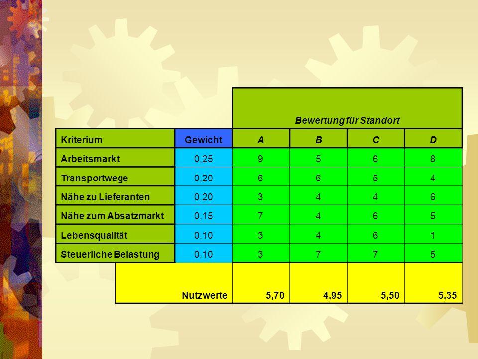 Bewertung für Standort KriteriumGewichtABCD Arbeitsmarkt0,259568 Transportwege0,206654 Nähe zu Lieferanten0,203446 Nähe zum Absatzmarkt0,157465 Lebens