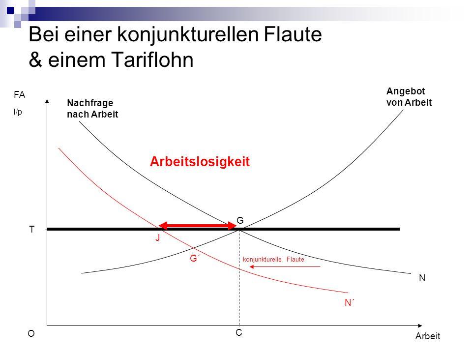 Bei einer konjunkturellen Flaute & einem Tariflohn FA l/p Arbeit Angebot von Arbeit N N´ O C G J G´ konjunkturelle.
