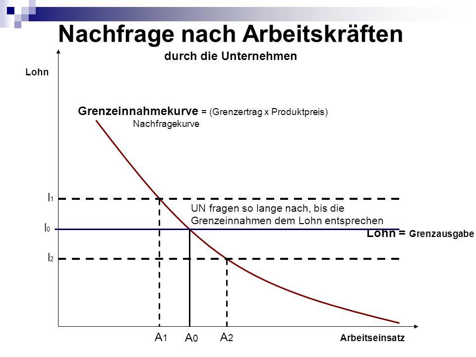 Arbeitseinsatz Lohn = Grenzausgabe Grenzeinnahmekurve = (Grenzertrag x Produktpreis) Nachfragekurve l0l0 Lohn l1l1 l2l2 Nachfrage nach Arbeitskräften durch die Unternehmen A0A0 A1A1 A2A2 UN fragen so lange nach, bis die Grenzeinnahmen dem Lohn entsprechen