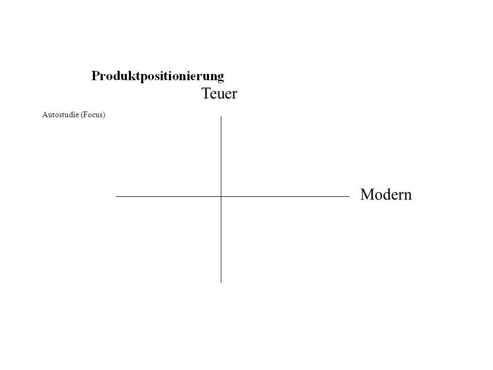 Autostudie (Focus) Teuer Modern
