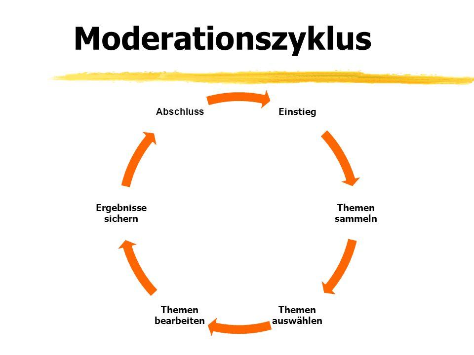 Moderationszyklus Einstieg Themen sammeln Themen auswählen Themen bearbeiten Ergebnisse sichern Abschluss