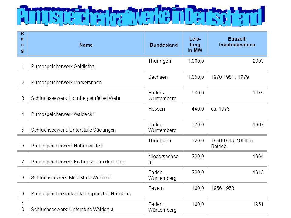 DeutschlandDeutschland [Bearbeiten]Bearbeiten DeutschlandDeutschland [Bearbeiten]Bearbeiten RangRang NameBundesland Leis- tung in MW Bauzeit, Inbetrie
