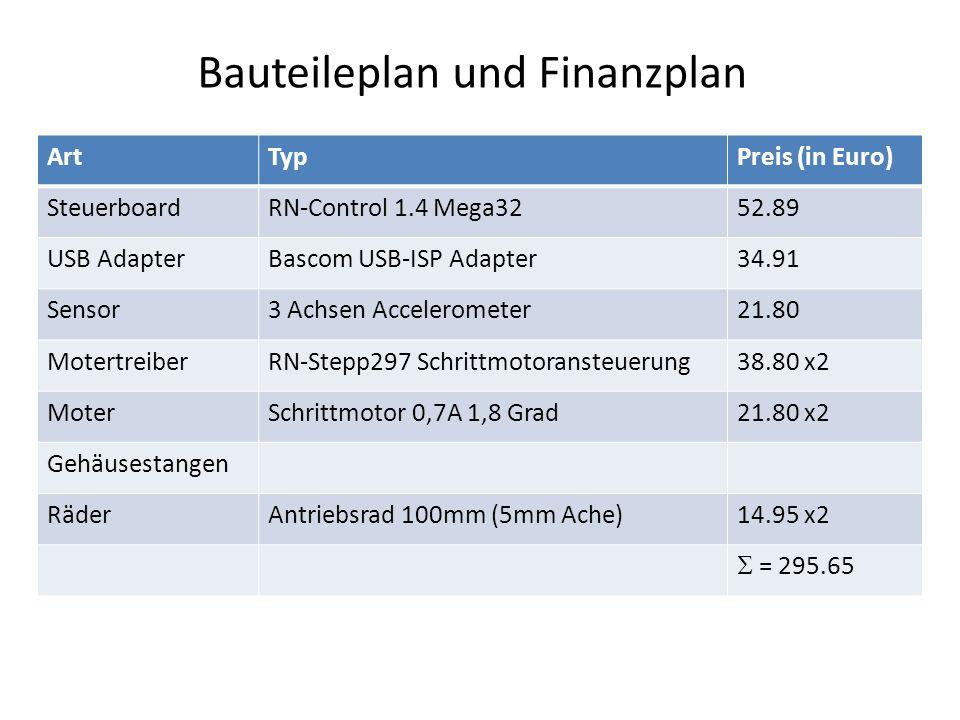 Bauteileplan und Finanzplan ArtTypPreis (in Euro) SteuerboardRN-Control 1.4 Mega3252.89 USB AdapterBascom USB-ISP Adapter34.91 Sensor3 Achsen Accelero