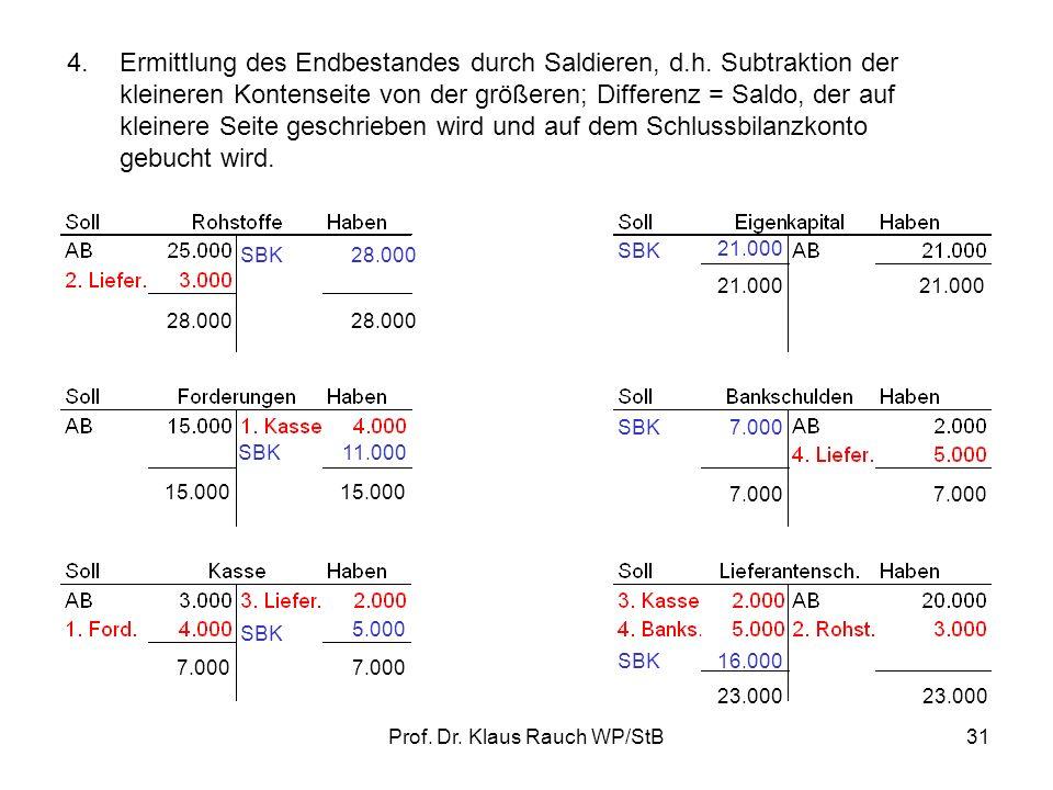 Prof. Dr. Klaus Rauch WP/StB30 2.Die Bestandsmehrungen (Zugänge) stehen in den Konten auf der Seite, wo sich die Anfangsbestände befinden, die Bestand