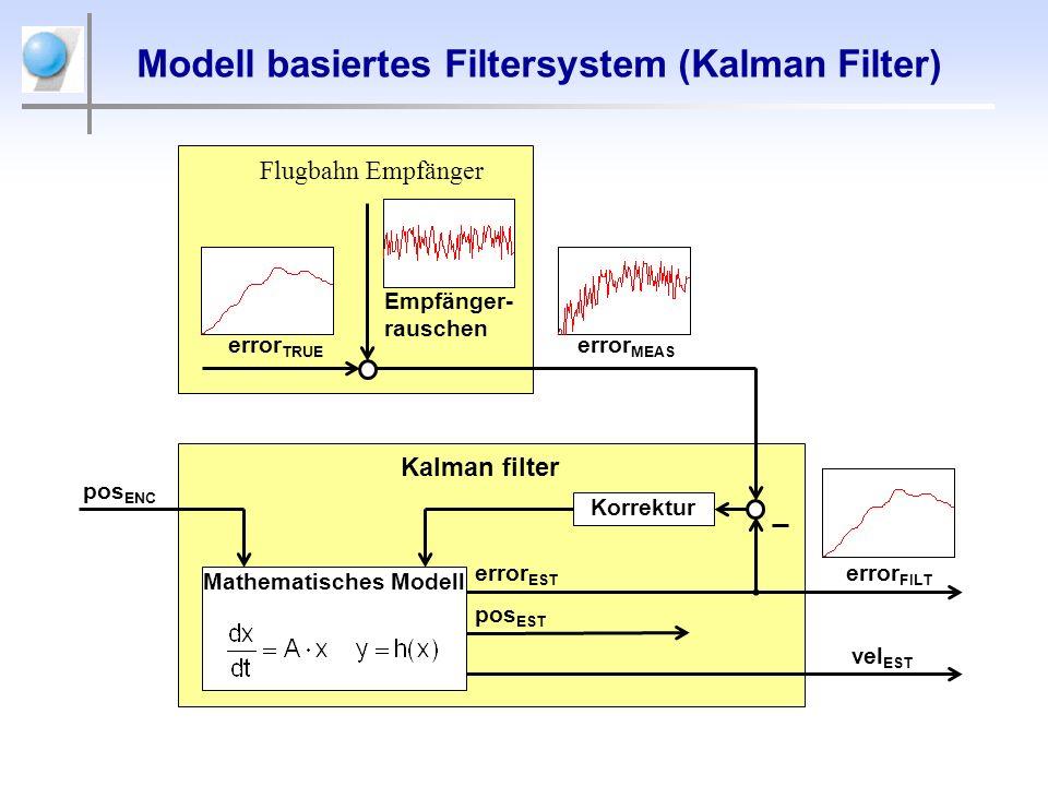 Mathematisches Modell pos ENC Modell basiertes Filtersystem (Kalman Filter) Kalman filter error FILT error EST Empfänger- rauschen error TRUE Flugbahn