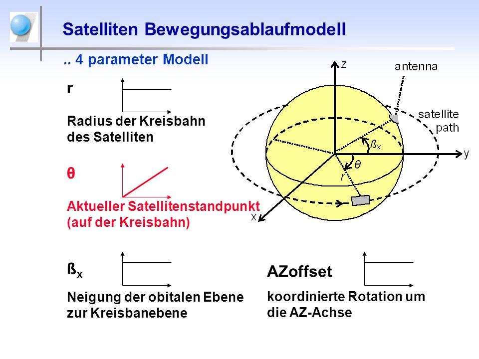 r Radius der Kreisbahn des Satelliten Satelliten Bewegungsablaufmodell θ Aktueller Satellitenstandpunkt (auf der Kreisbahn) ß x Neigung der obitalen E