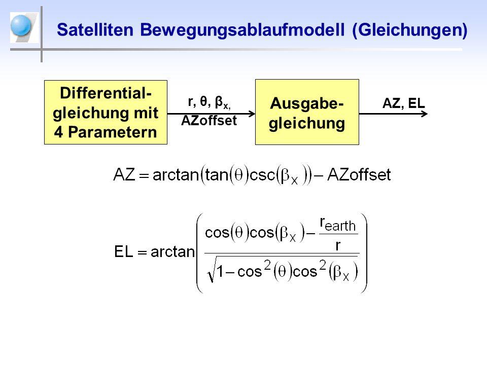 Satelliten Bewegungsablaufmodell (Gleichungen) AZ, EL Ausgabe- gleichung r, θ, β x, AZoffset Differential- gleichung mit 4 Parametern