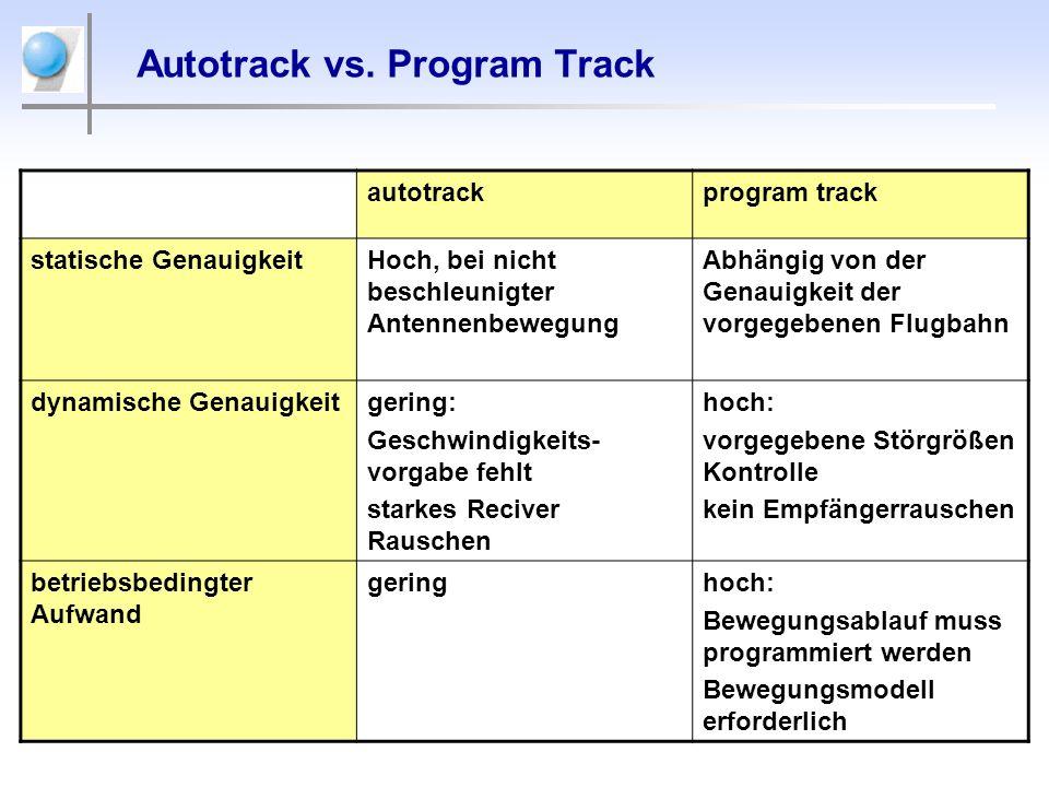 Autotrack vs. Program Track autotrackprogram track statische GenauigkeitHoch, bei nicht beschleunigter Antennenbewegung Abhängig von der Genauigkeit d