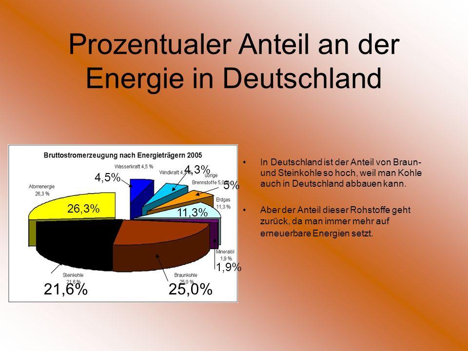 Prozentualer Anteil an der Energie in Deutschland In Deutschland ist der Anteil von Braun- und Steinkohle so hoch, weil man Kohle auch in Deutschland