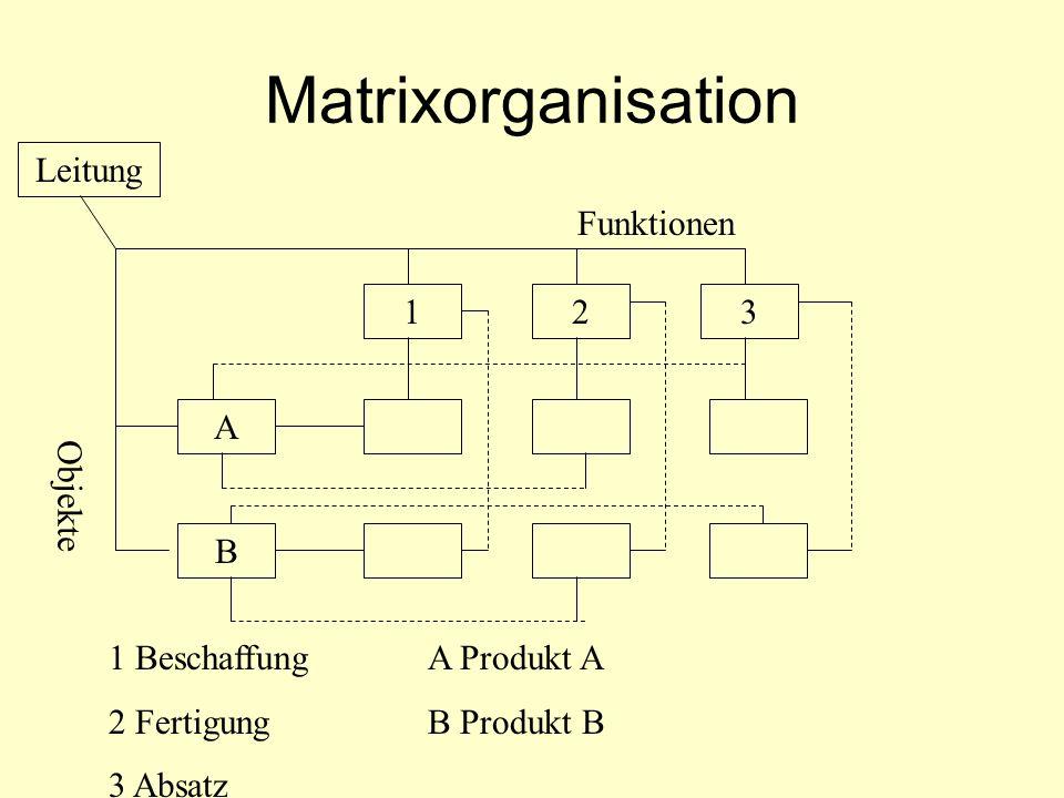 Matrixorganisation 123 A B Leitung Funktionen Objekte 1 BeschaffungA Produkt A 2 FertigungB Produkt B 3 Absatz