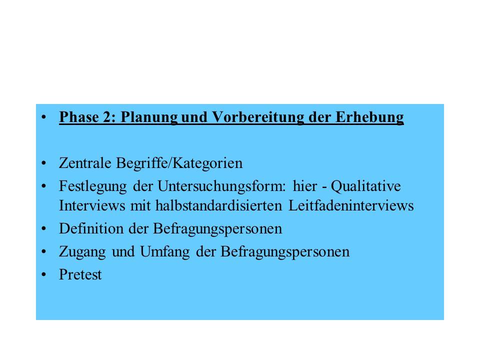 Phase 2: Planung und Vorbereitung der Erhebung Zentrale Begriffe/Kategorien Festlegung der Untersuchungsform: hier - Qualitative Interviews mit halbst