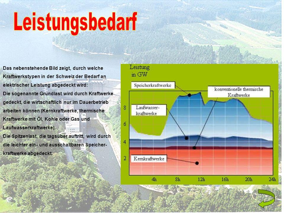 Das nebenstehende Bild zeigt, durch welche Kraftwerkstypen in der Schweiz der Bedarf an elektrischer Leistung abgedeckt wird: Die sogenannte Grundlast