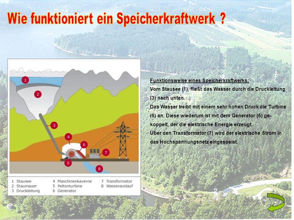 Funktionsweise eines Speicherkraftwerks: Vom Stausee (1), fließt das Wasser durch die Druckleitung (3) nach unten. Das Wasser treibt mit einem sehr ho