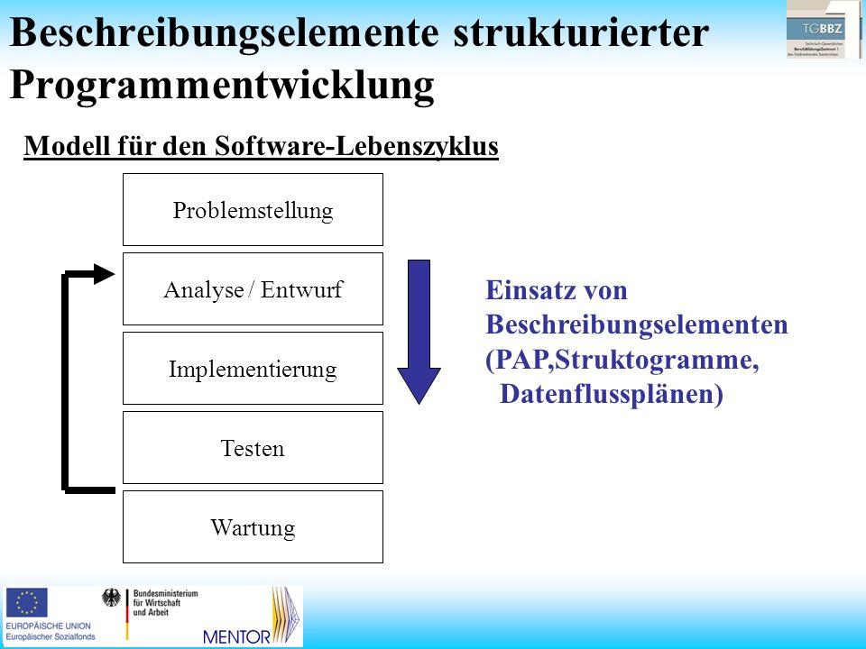 Modell für den Software-Lebenszyklus Problemstellung Analyse / Entwurf Implementierung Testen Wartung Einsatz von Beschreibungselementen (PAP,Struktog