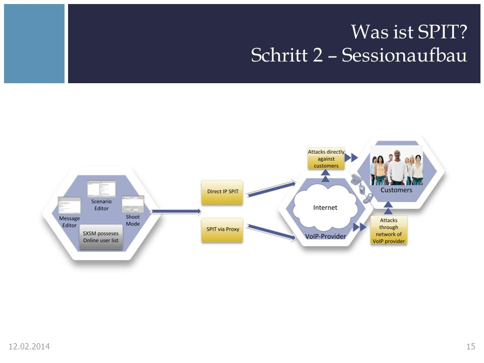 Was ist SPIT? Schritt 2 – Sessionaufbau 12.02.201415