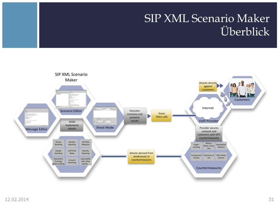 SIP XML Scenario Maker Überblick 12.02.201451
