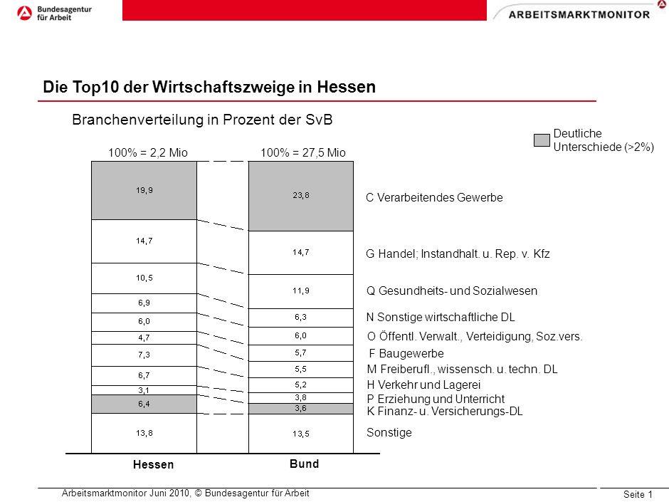 Arbeitsmarktmonitor Ergebnisse des Arbeitsmarktmonitors für das Bundesland Hessen Frankfurt, Juli 2010