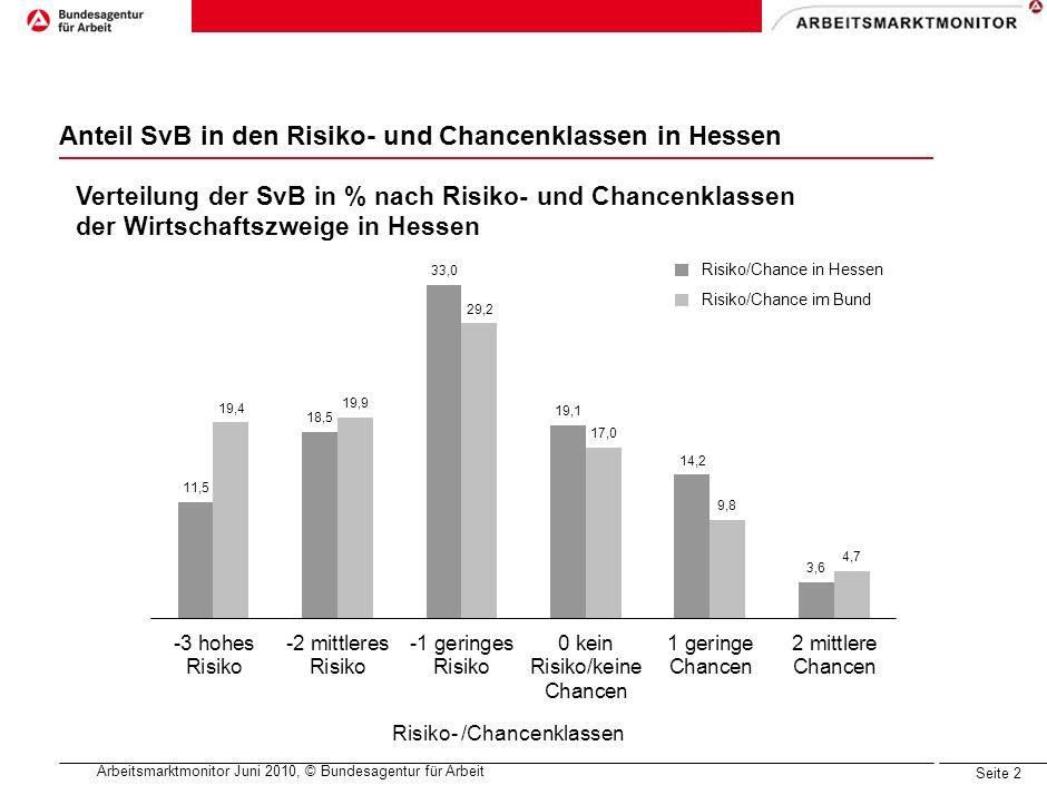 Arbeitsmarktmonitor Juni 2010, © Bundesagentur für Arbeit Seite 1 Die Top10 der Wirtschaftszweige in Hessen 100% = 2,2 Mio100% = 27,5 Mio Deutliche Unterschiede (>2%) F Baugewerbe P Erziehung und Unterricht M Freiberufl., wissensch.