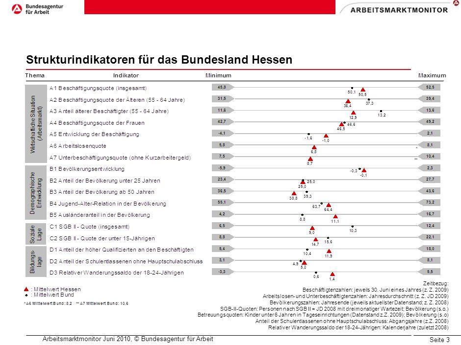Arbeitsmarktmonitor Juni 2010, © Bundesagentur für Arbeit Seite 2 Anteil SvB in den Risiko- und Chancenklassen in Hessen Risiko/Chance in Hessen Risiko/Chance im Bund