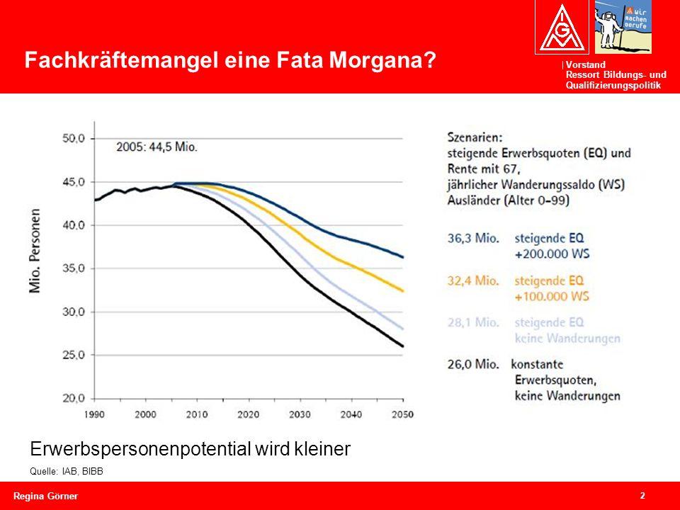 Vorstand Ressort Bildungs- und Qualifizierungspolitik 2 Regina Görner Fachkräftemangel eine Fata Morgana.