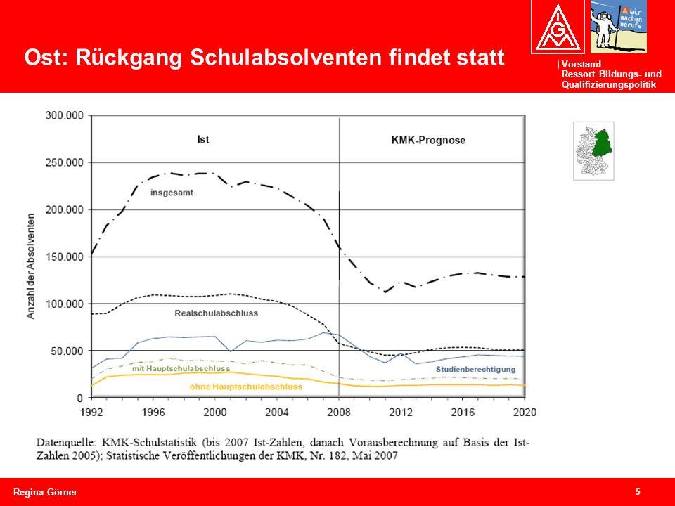 Vorstand Ressort Bildungs- und Qualifizierungspolitik 5 Regina Görner Ost: Rückgang Schulabsolventen findet statt
