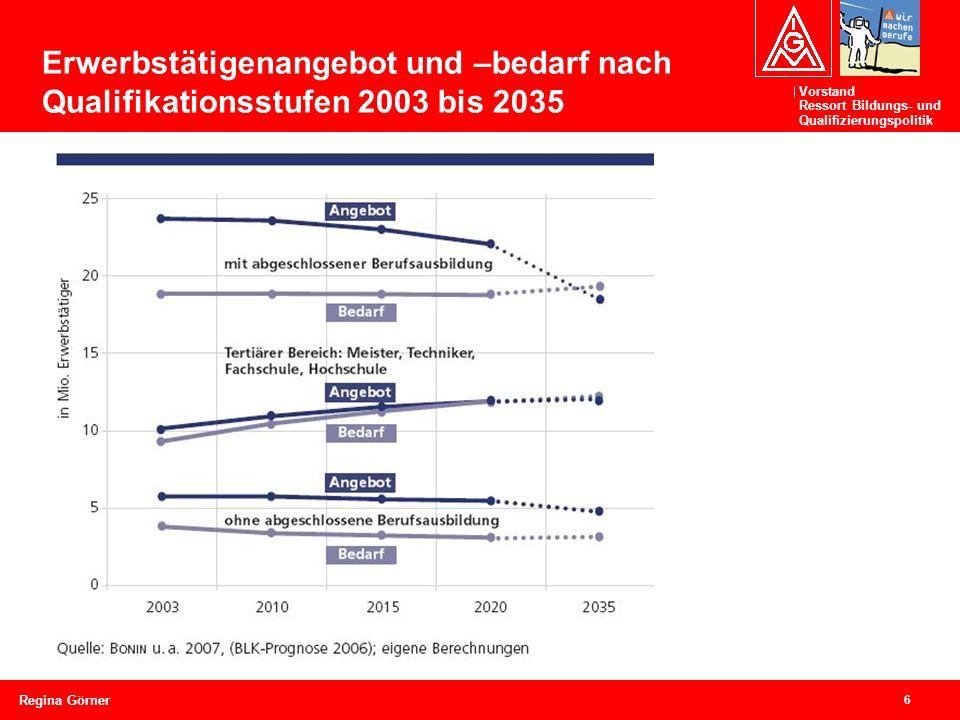 Vorstand Ressort Bildungs- und Qualifizierungspolitik 6 Regina Görner Erwerbstätigenangebot und –bedarf nach Qualifikationsstufen 2003 bis 2035