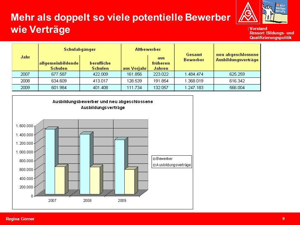 Vorstand Ressort Bildungs- und Qualifizierungspolitik 9 Regina Görner Mehr als doppelt so viele potentielle Bewerber wie Verträge