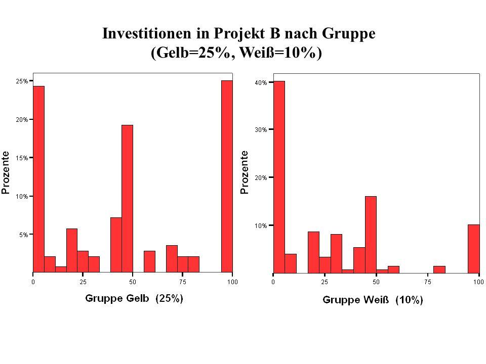 Investitionen in Projekt B nach Gruppe (Gelb=25%, Weiß=10%)